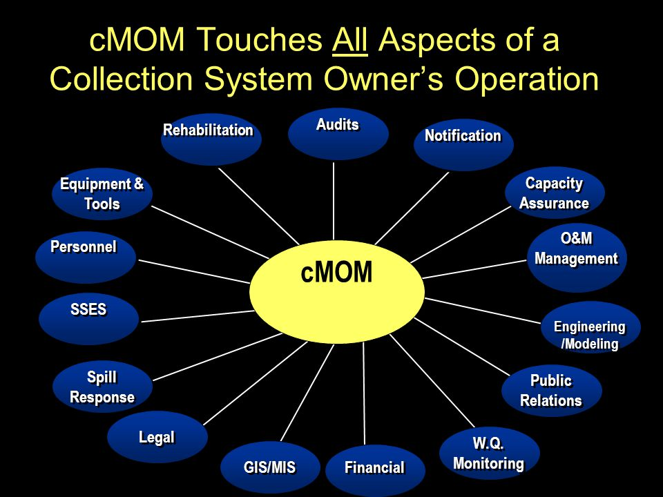 cMOM Touches All Aspects of a Collection System Owner's Operation