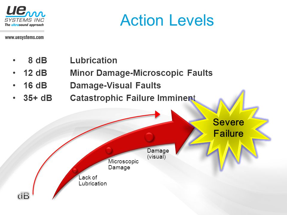 Action Levels Severe Failure dB 8 dB Lubrication