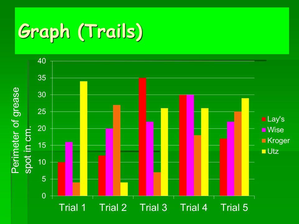 Graph (Trails) Perimeter of grease spot in cm.