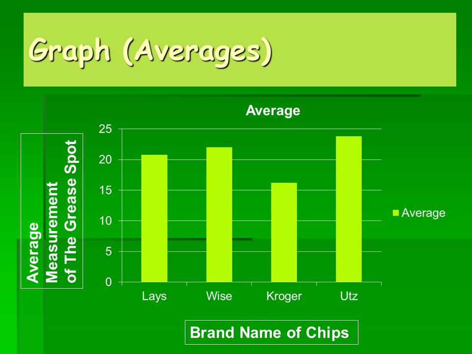 Graph (Averages) of The Grease Spot Measurement Average