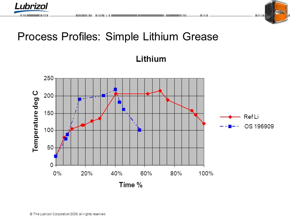 Process Profiles: Simple Lithium Grease