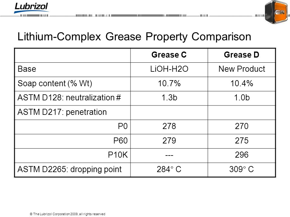 Lithium-Complex Grease Property Comparison