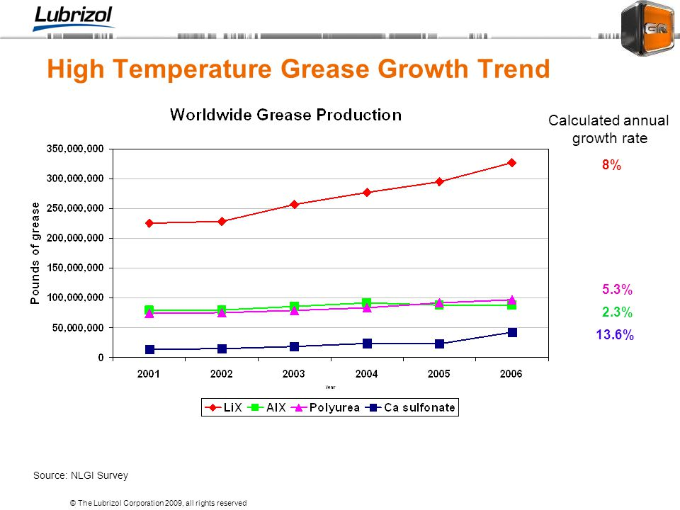 High Temperature Grease Growth Trend