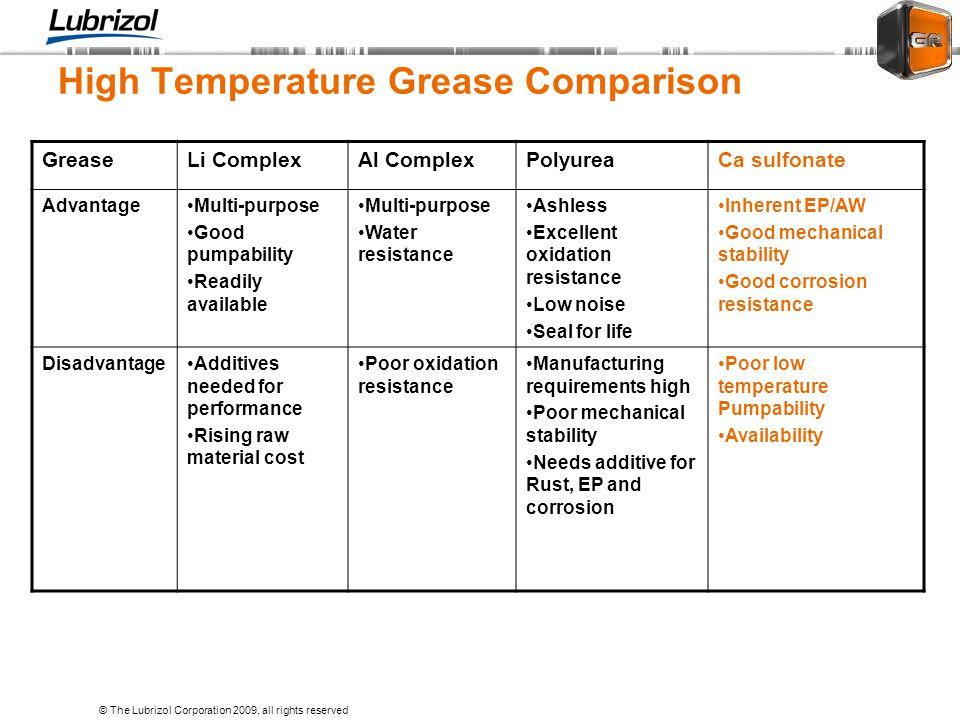 High Temperature Grease Comparison