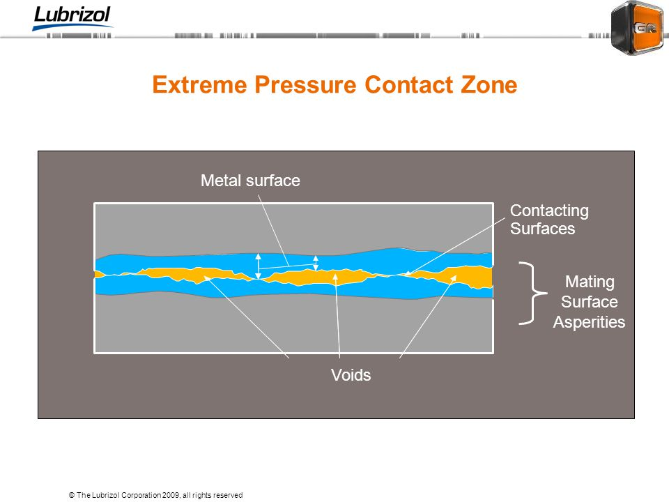 Extreme Pressure Contact Zone