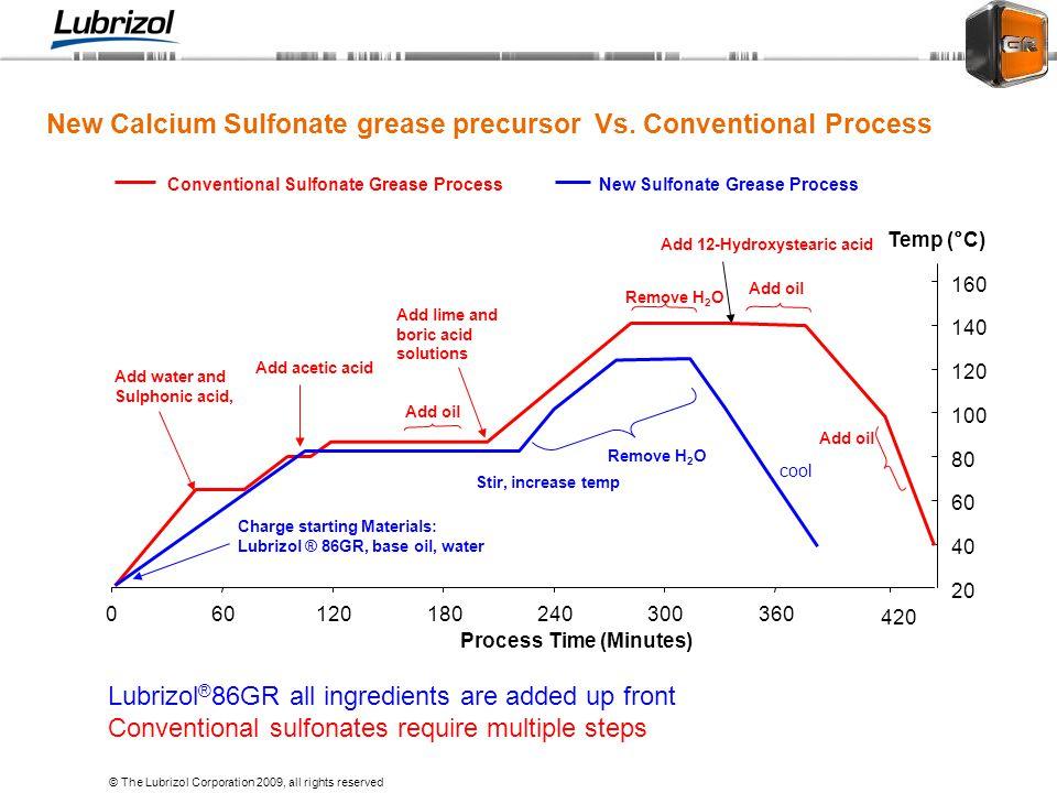 New Calcium Sulfonate grease precursor Vs. Conventional Process