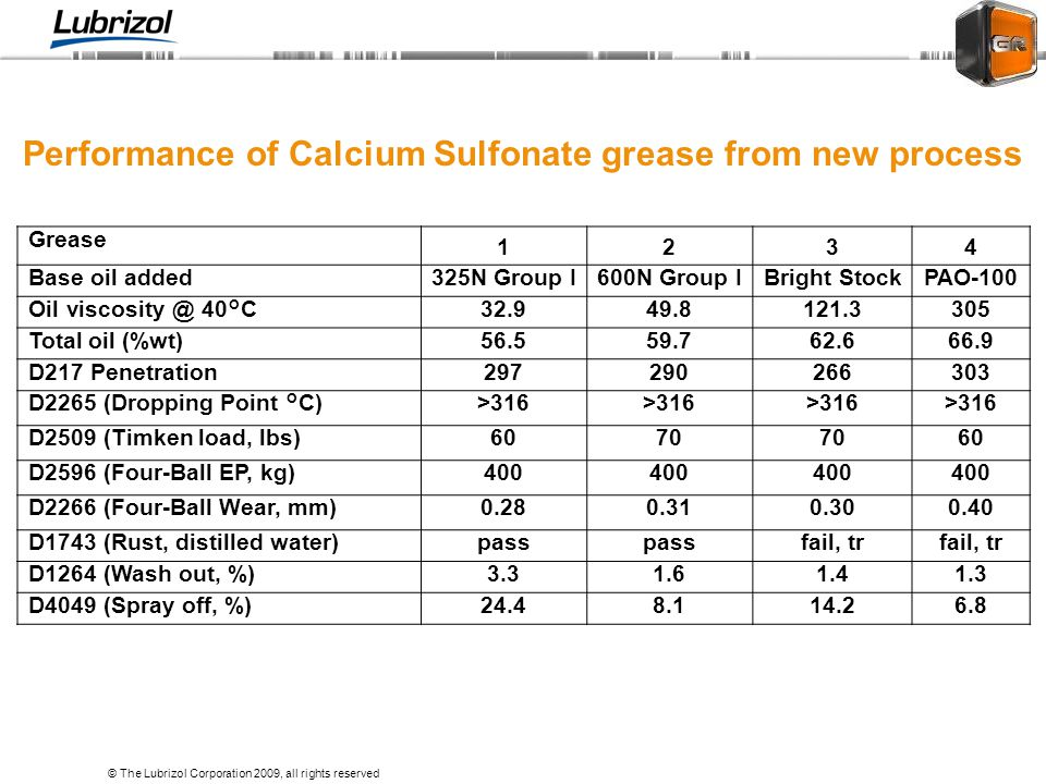 Performance of Calcium Sulfonate grease from new process