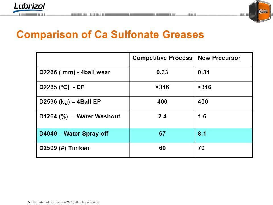 Comparison of Ca Sulfonate Greases
