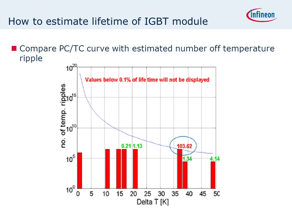 How to estimate lifetime of IGBT module