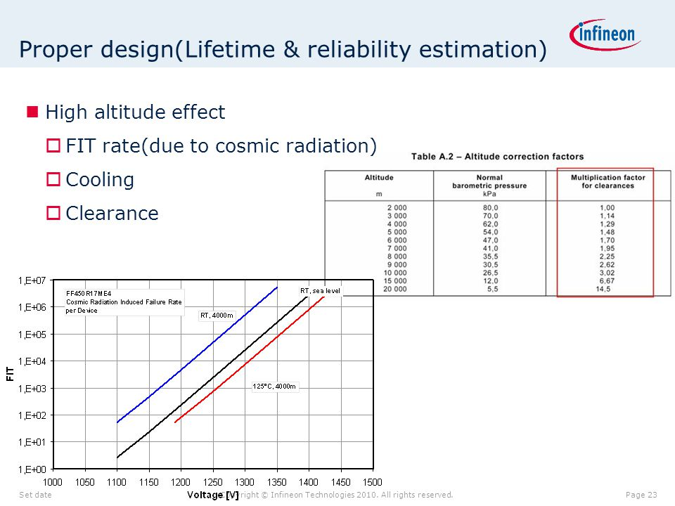 Proper design(Lifetime & reliability estimation)
