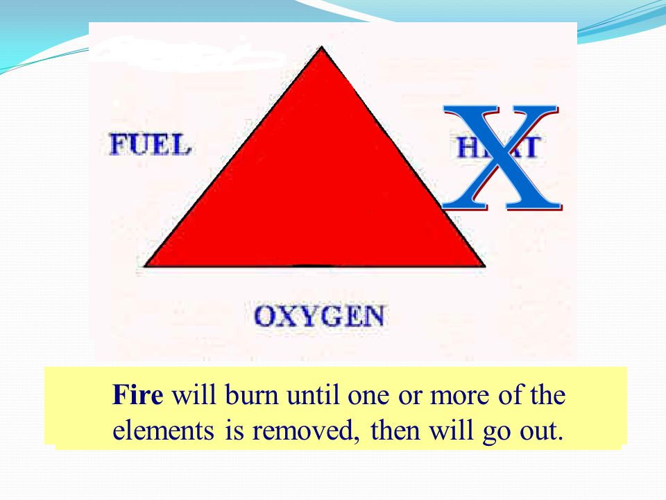 All three elements must be present at the same time to have a fire.