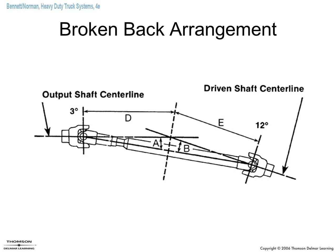 Broken Back Arrangement