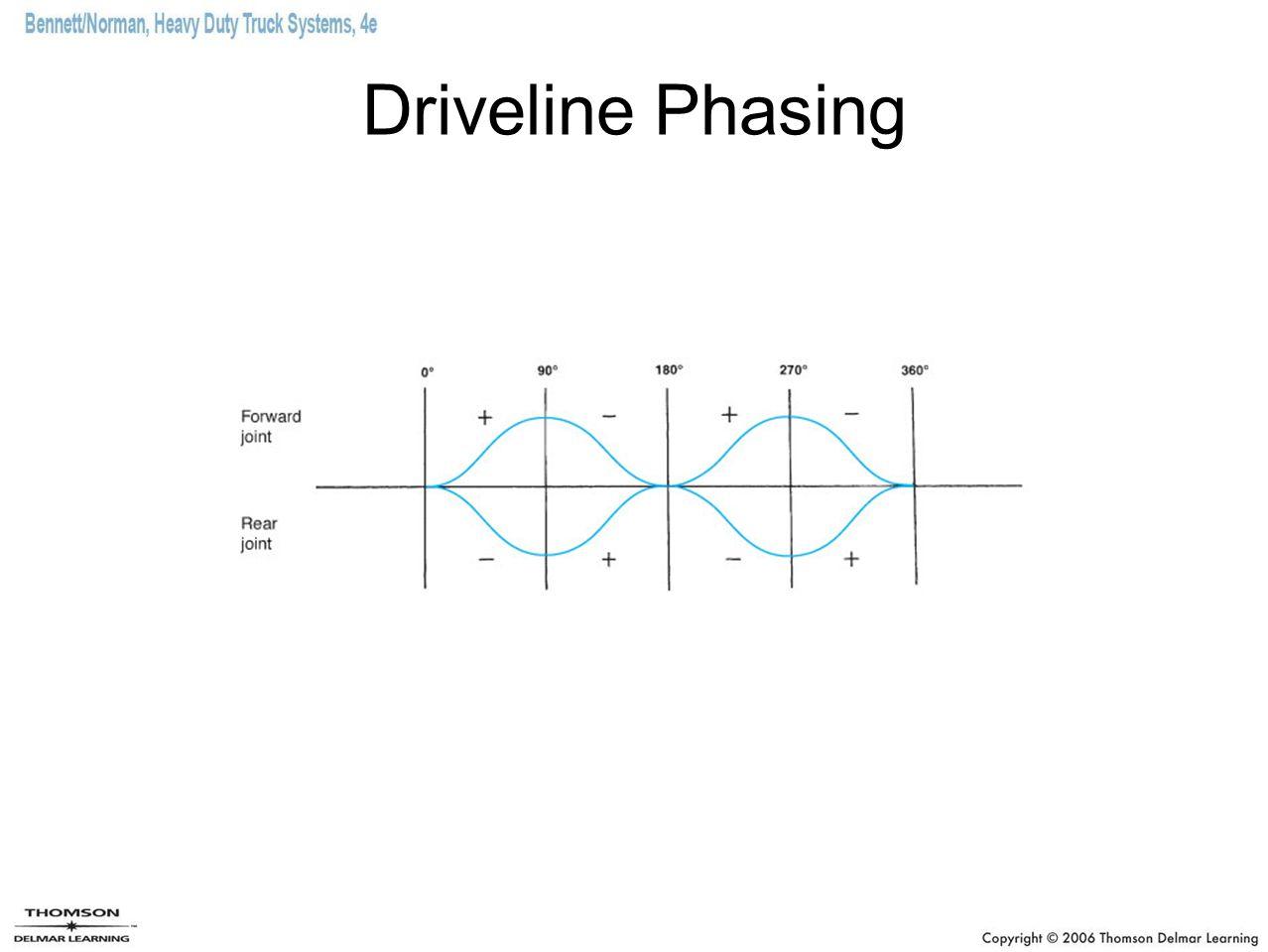 Driveline Phasing
