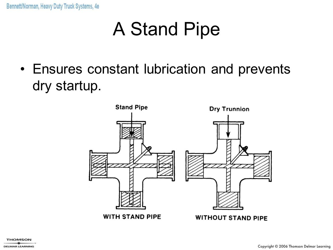 A Stand Pipe Ensures constant lubrication and prevents dry startup.