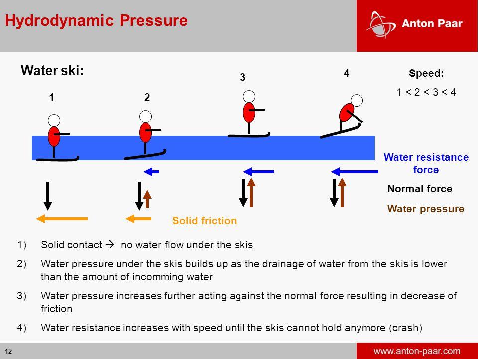 Hydrodynamic Pressure