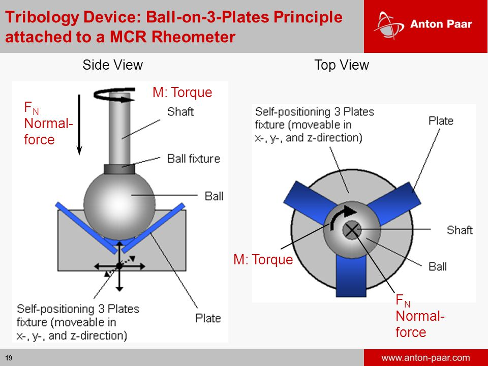 Tribology Device: Ball-on-3-Plates Principle attached to a MCR Rheometer