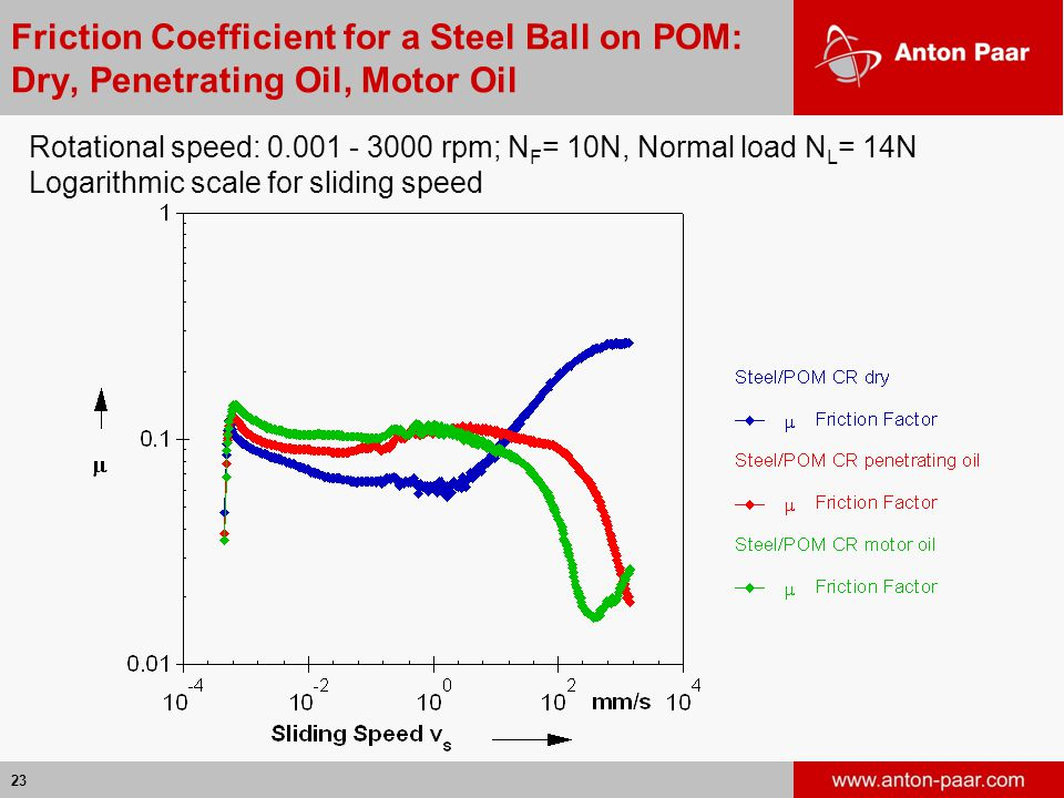 Friction Coefficient for a Steel Ball on POM: Dry, Penetrating Oil, Motor Oil