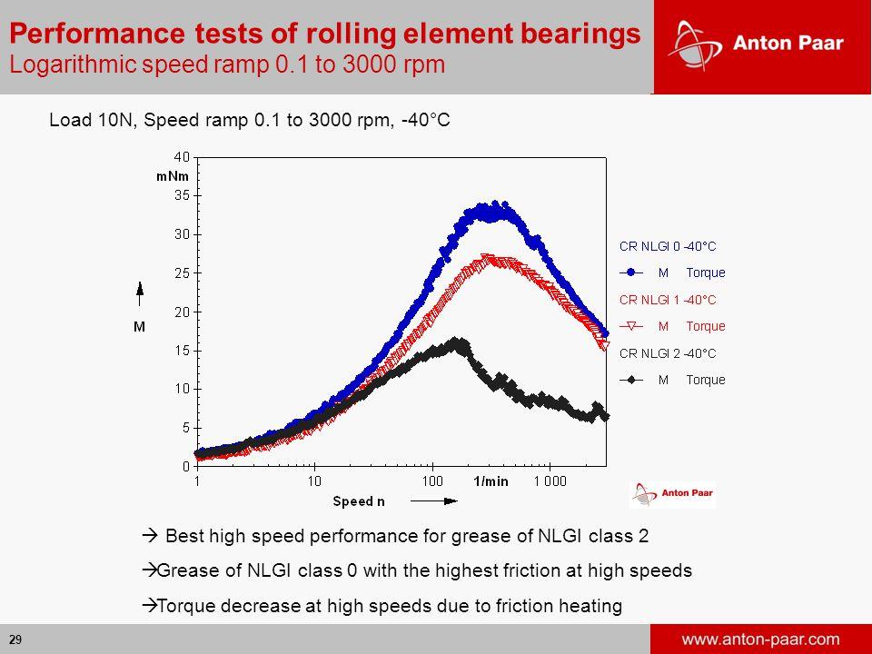 Performance tests of rolling element bearings Logarithmic speed ramp 0