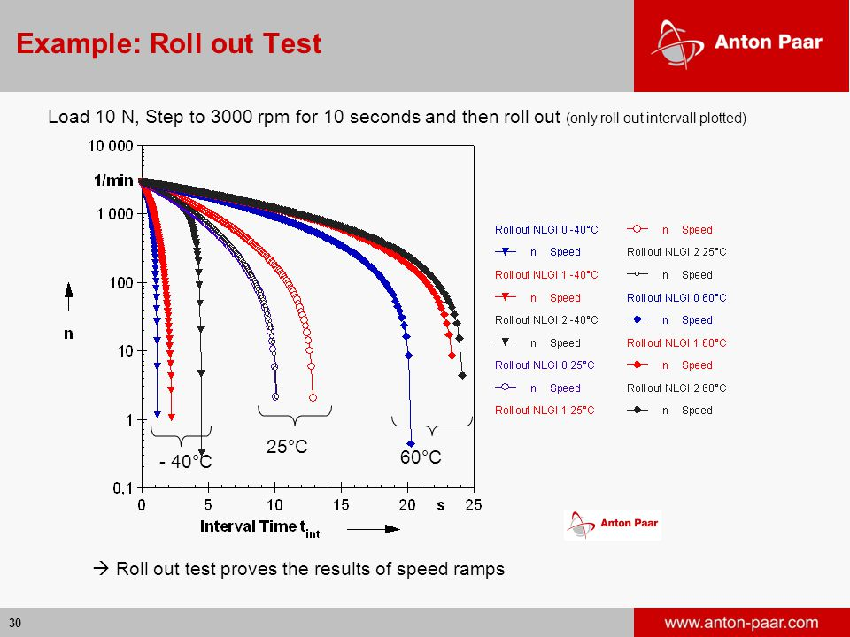 Example: Roll out Test Load 10 N, Step to 3000 rpm for 10 seconds and then roll out (only roll out intervall plotted)