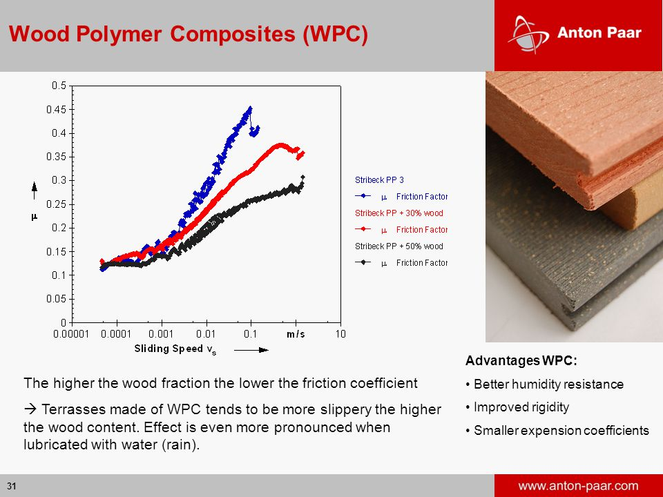 Wood Polymer Composites (WPC)
