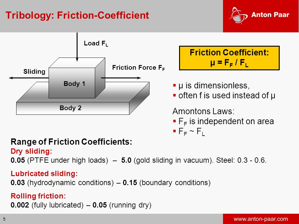 Tribology: Friction-Coefficient