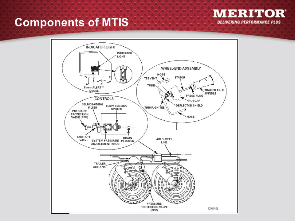 Components of MTIS