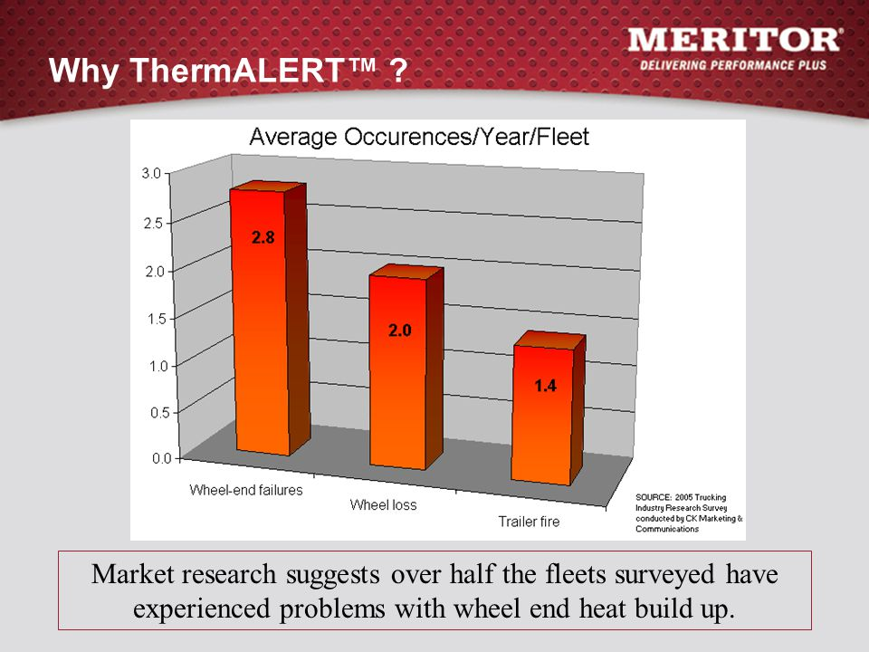 Why ThermALERT™ .