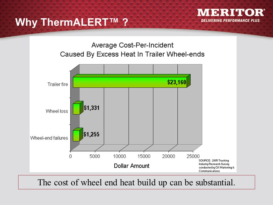 The cost of wheel end heat build up can be substantial.
