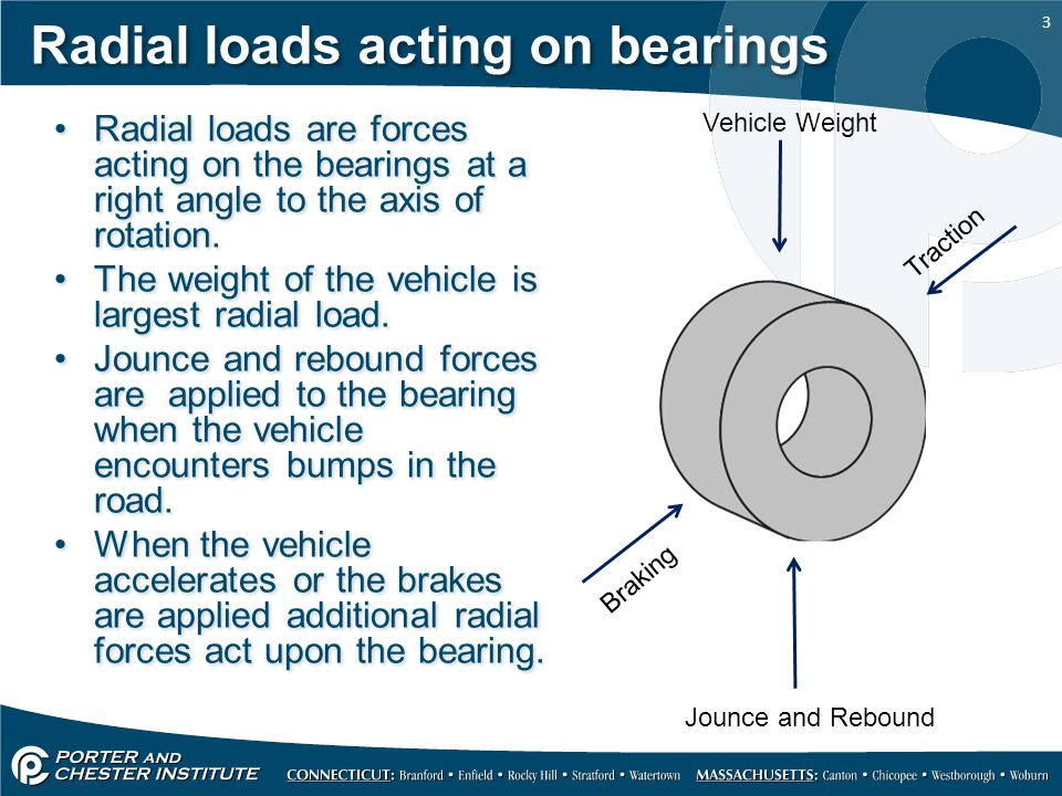 Radial loads acting on bearings