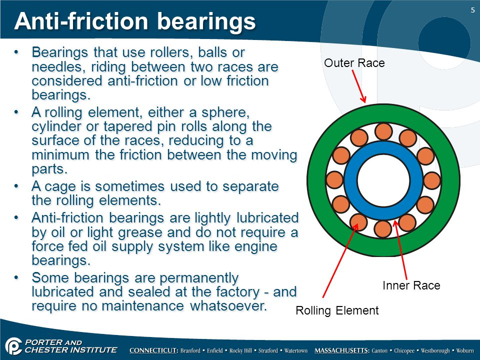 Anti-friction bearings