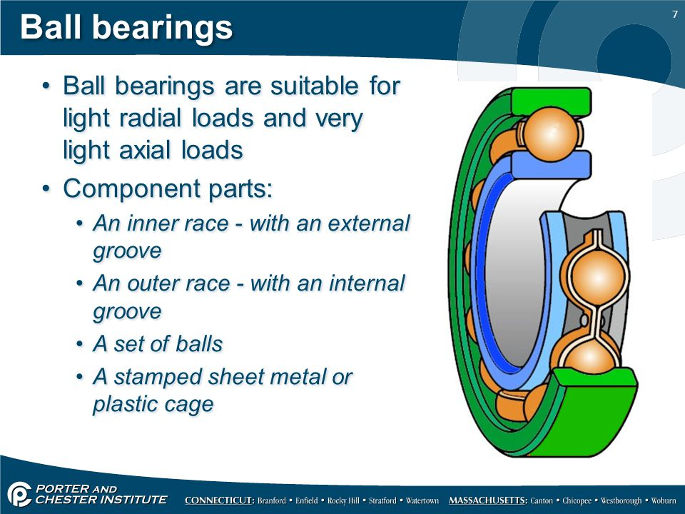 Ball bearings Ball bearings are suitable for light radial loads and very light axial loads. Component parts: