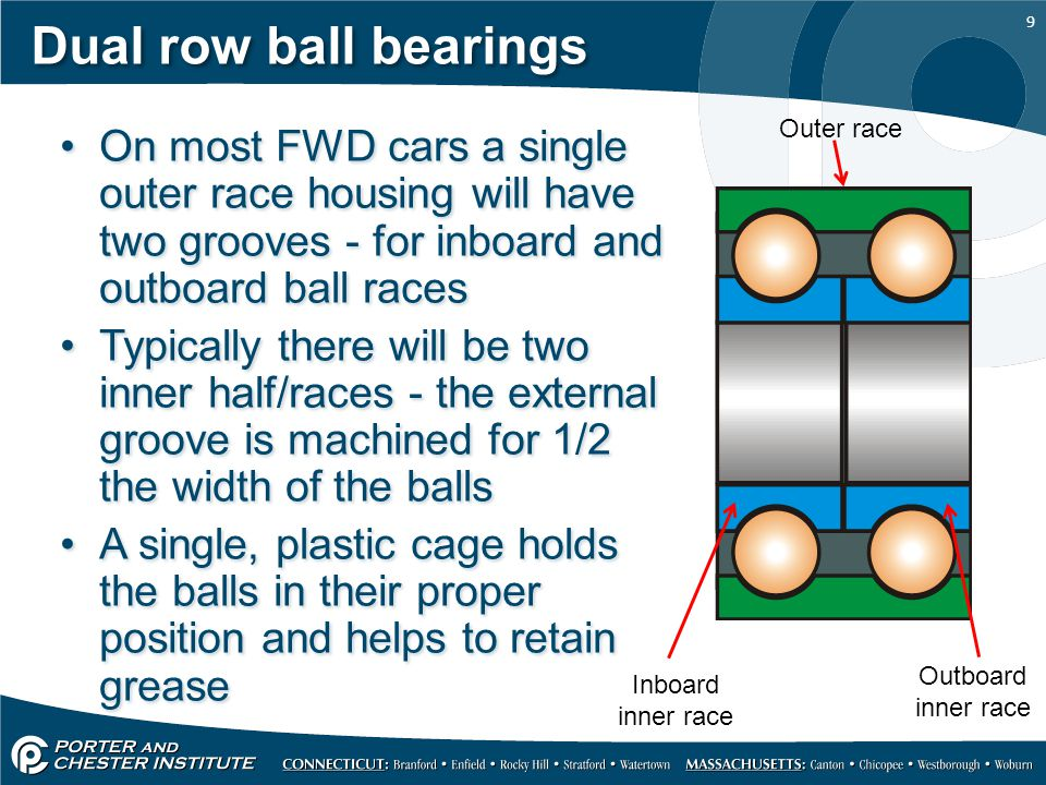 Dual row ball bearings Outer race. On most FWD cars a single outer race housing will have two grooves - for inboard and outboard ball races.