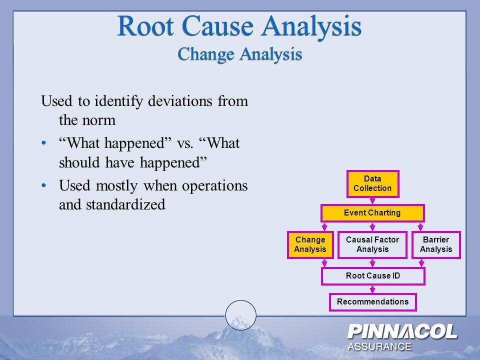 Root Cause Analysis Change Analysis