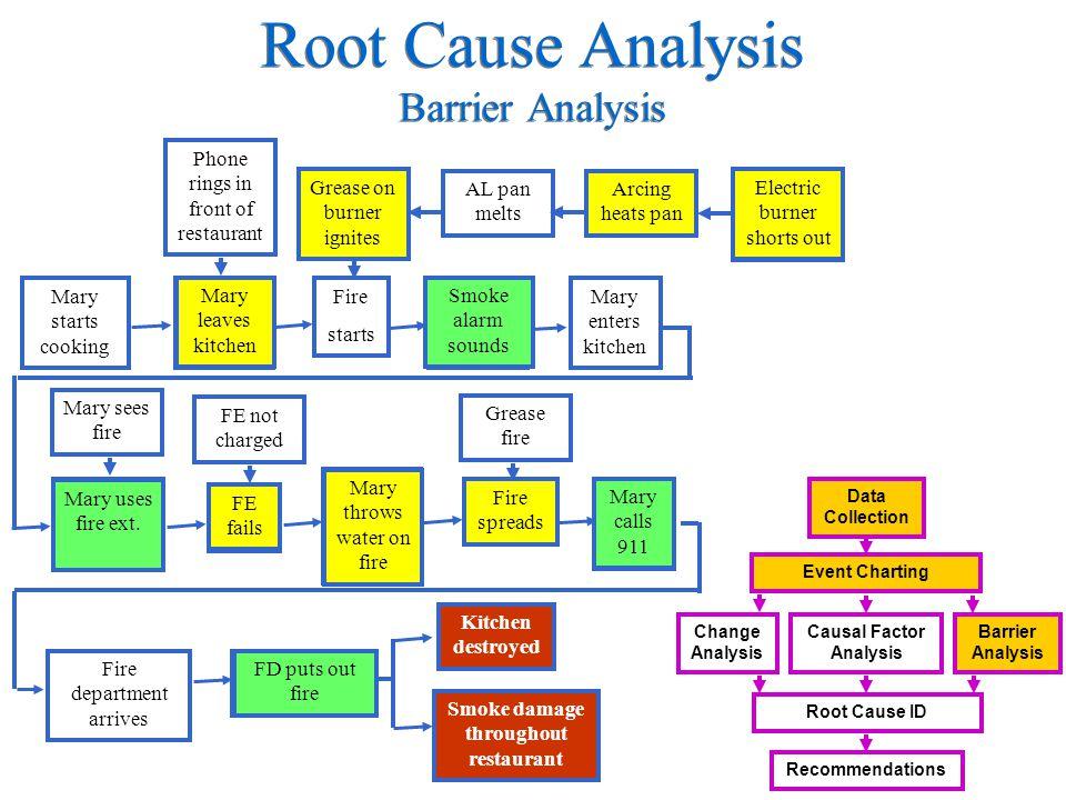 Root Cause Analysis Barrier Analysis