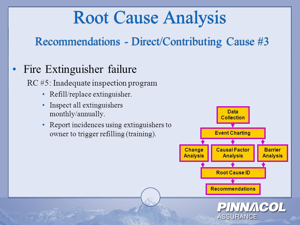 Root Cause Analysis Recommendations - Direct/Contributing Cause #3