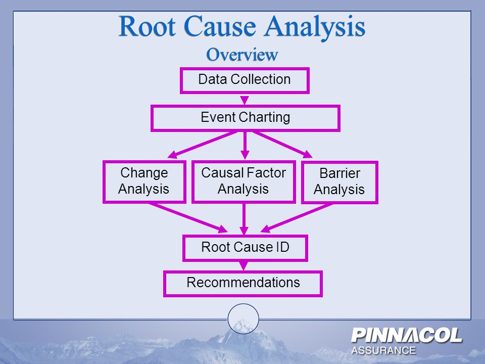 Accident Investigation Root Cause Analysis  Ppt Video Online Download