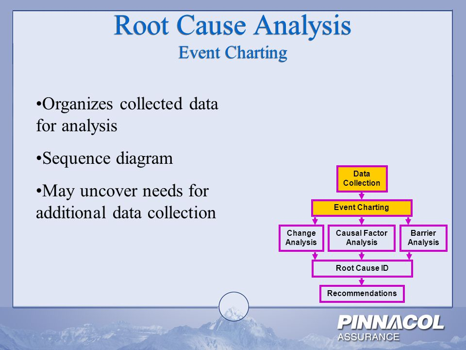 Root Cause Analysis Event Charting