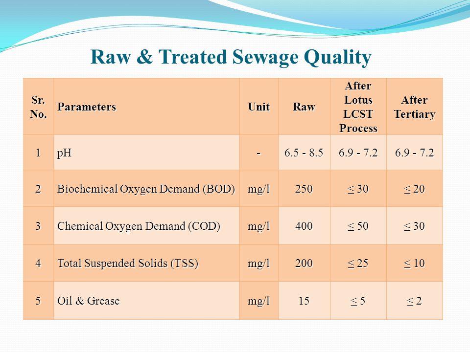 Raw & Treated Sewage Quality