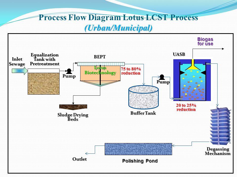 Process Flow Diagram Lotus LCST Process (Urban/Municipal)