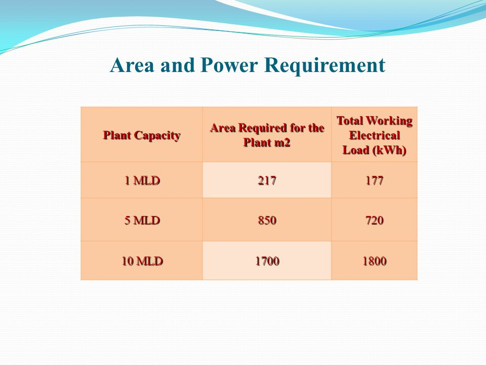 Area and Power Requirement