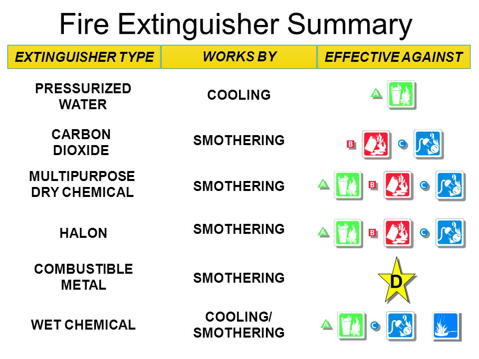 An overview of the mechanism of fire extinguishers