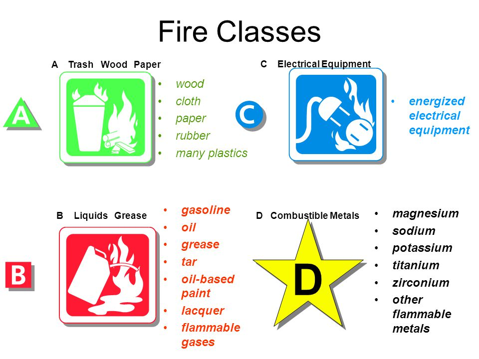 D Fire Classes wood cloth paper energized electrical equipment rubber