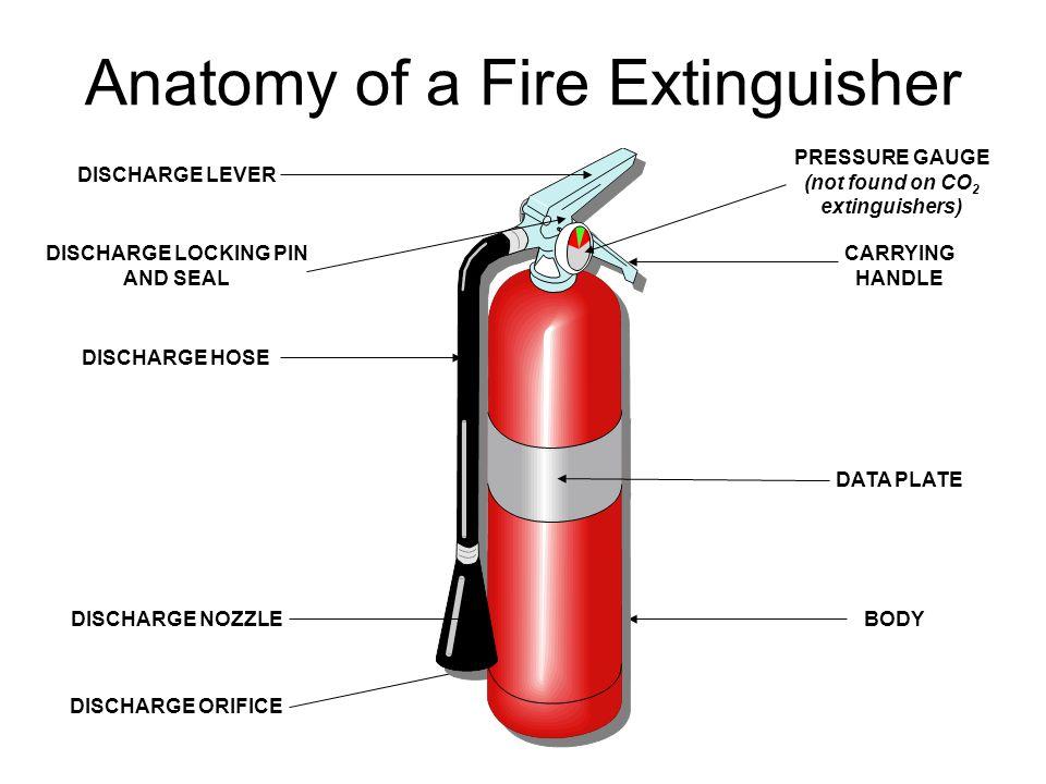 Anatomy of a Fire Extinguisher
