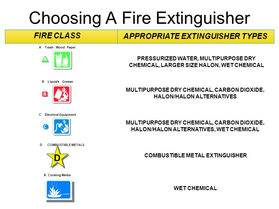 Choosing A Fire Extinguisher