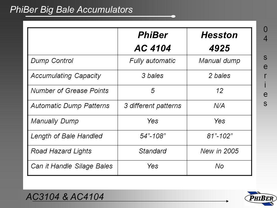 PhiBer AC 4104 Hesston 4925 Dump Control Fully automatic Manual dump