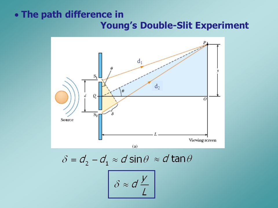  The path difference in Young's Double-Slit Experiment