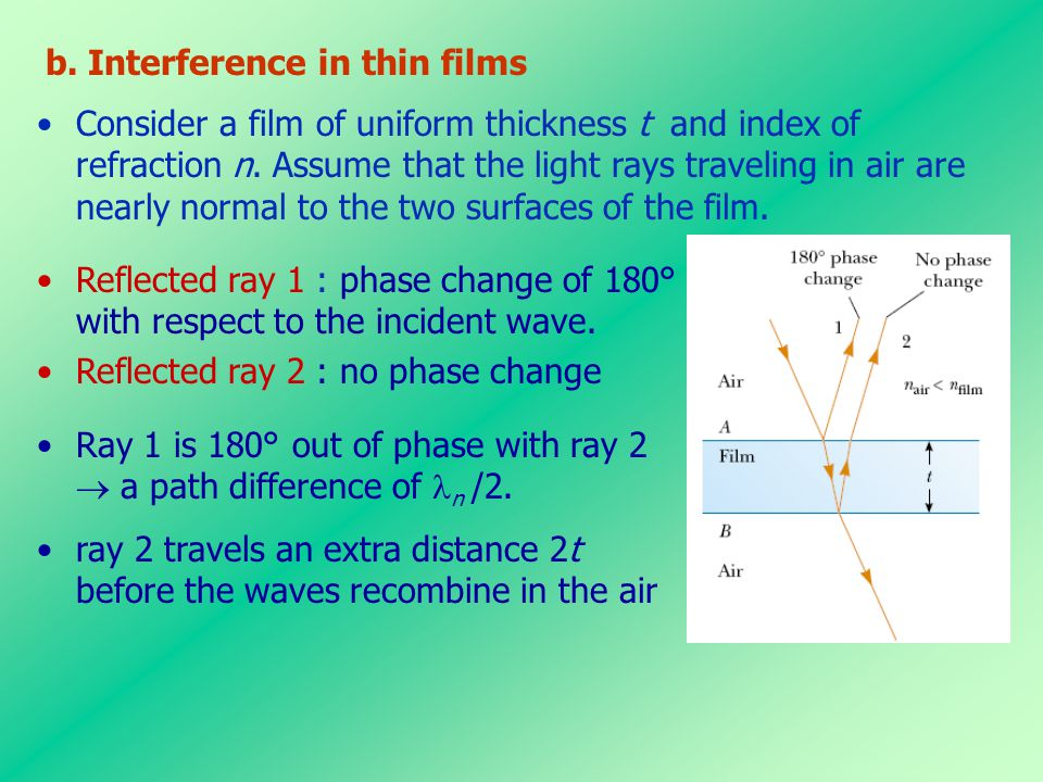 b. Interference in thin films