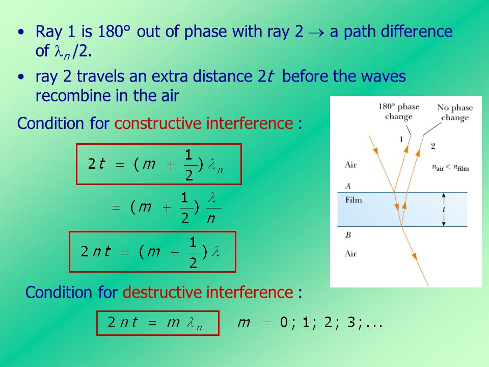 Ray 1 is 180° out of phase with ray 2  a path difference of n /2.