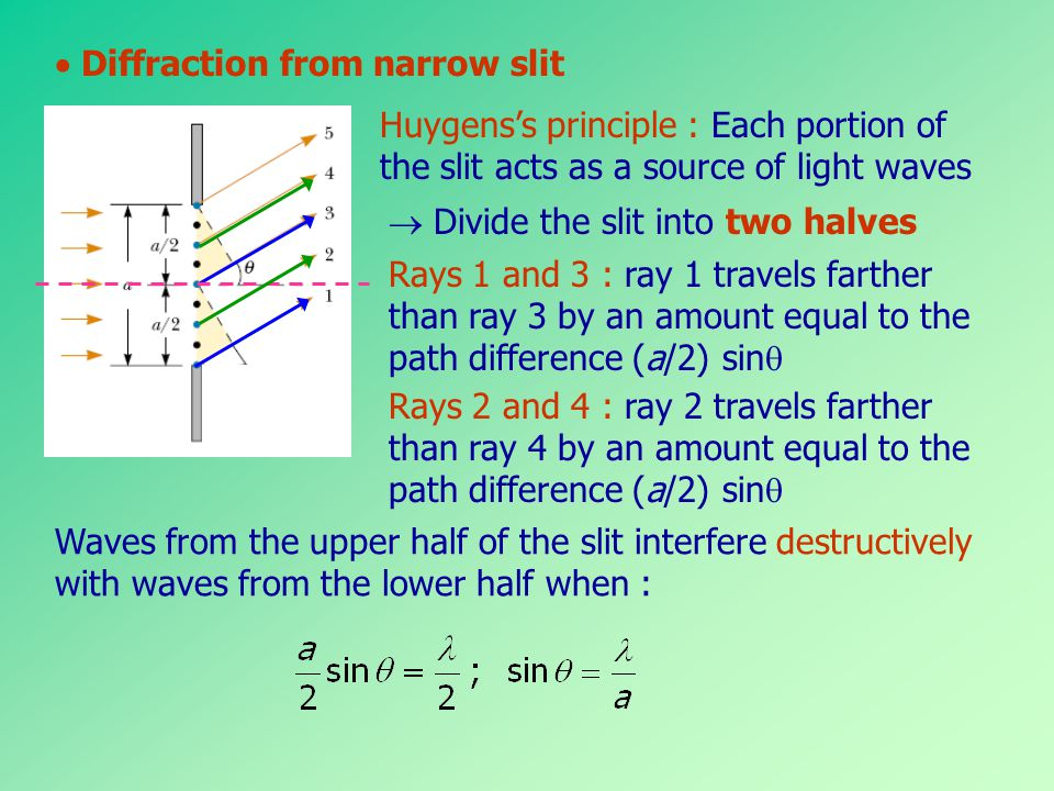  Diffraction from narrow slit
