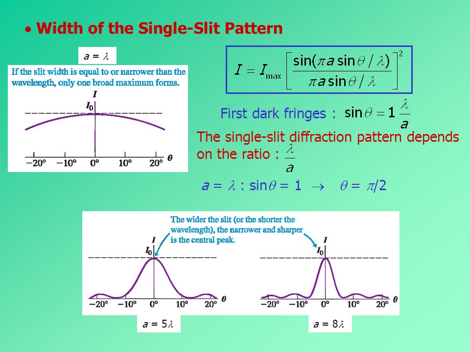  Width of the Single-Slit Pattern
